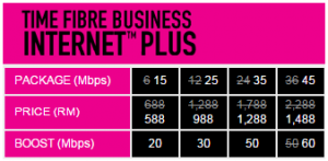 TIME plus business fibre promotion
