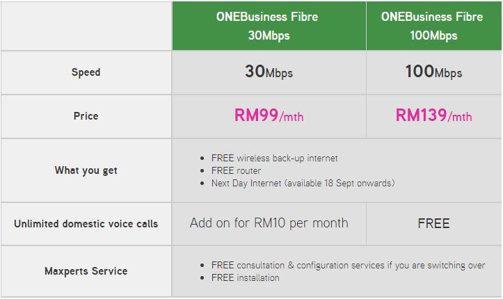 Maxis Biz Fibre Broadband Price