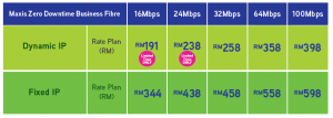 Maxis business fibre promotion