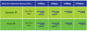 maxis fibre internet business promotion