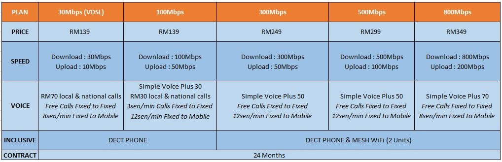 unifi business packages Jan2020